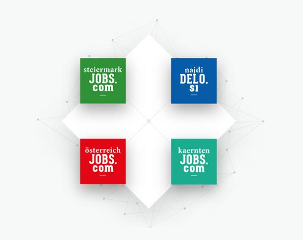 Das steiermarkjobs.com Netzwerk - einfach Bewerber finden